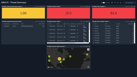 ARIASDS-SUMO-threat dashboard-Final